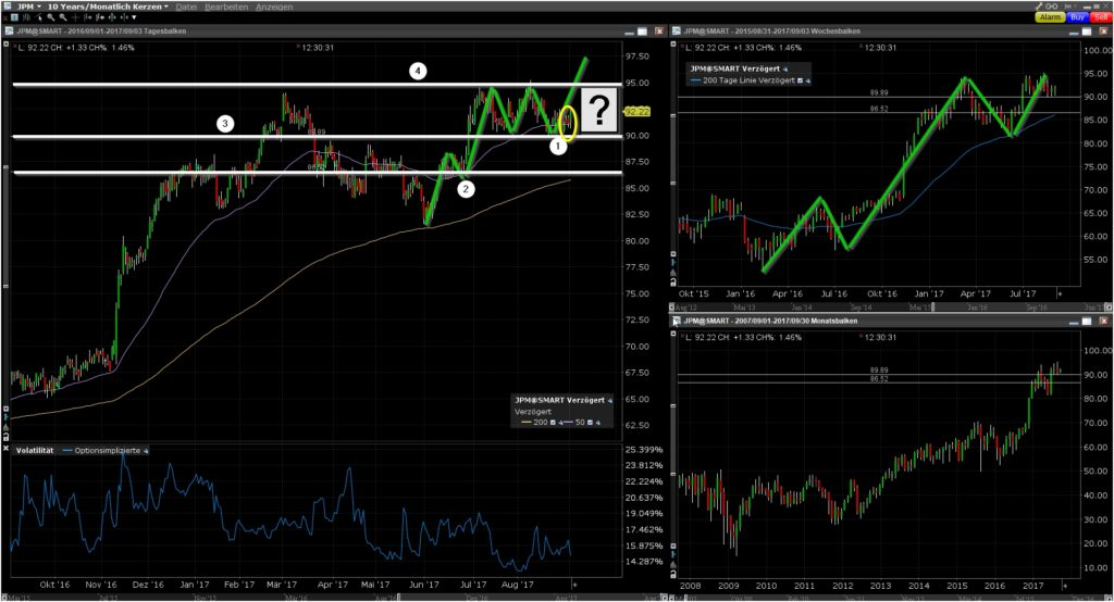JPMorgan Chase (JPM) Short Put Option