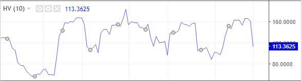 Volatilität der Märkte ist unterschiedlich