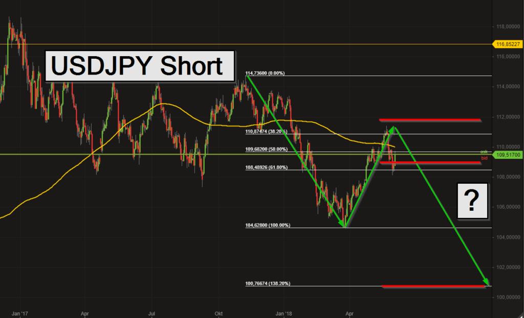 Short Trade im USDJPY (02.06.2018)